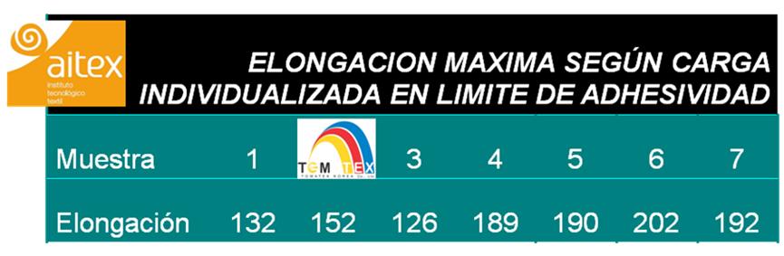 ELONGACION_TEMTEX